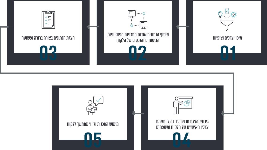 על מנת לבצע את ההתאמה המושלמת לכל לקוח שלנו, אנו מבצעים הליך איסוף וניתוח נתונים, הצגתו בצורה ברורה ופשוטה ללקוח ובחינת פתרונות המתאימים לצרכיו האישיים של הלקוח ומשפחתו.